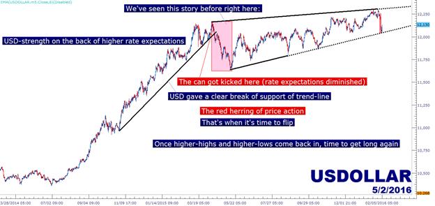 In den Aktienmärkten ist der US Dollar das eigentliche Problem