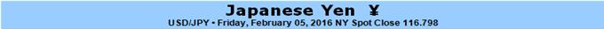 Eine Woche voller Wunder und Erstaunen für den Yen