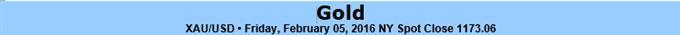 Glanz des Goldes von bevorstehender Stellungnahme der Fed gefährdet