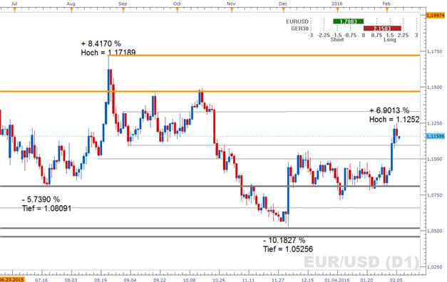 EUR/USD: Anlegervertrauen im Euroraum soll sich im Februar weiter gesenkt haben