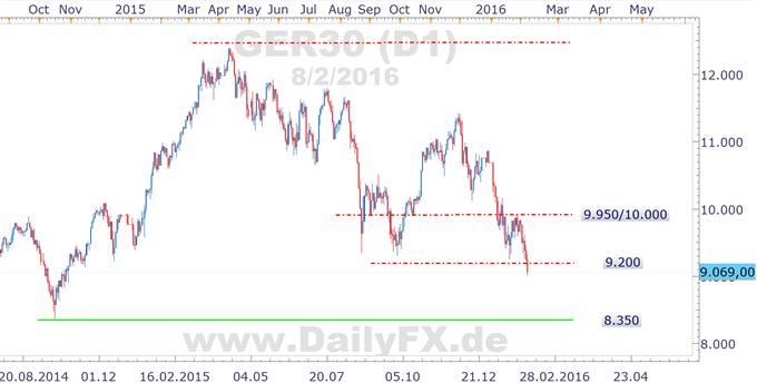 DAX stürzt ab, Euro-Schuldenkrise flammt wieder auf