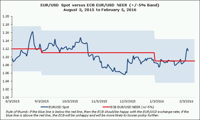 Ezforex exchange rate