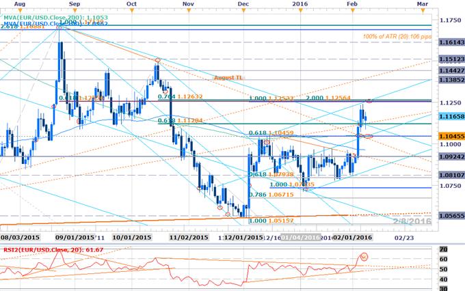 Webinar: Dollar Prospects Hinge on Yellen- EUR, GBP Setups Favored