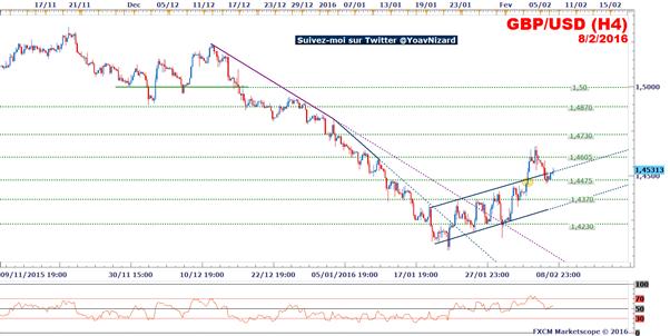 GBP/USD : Le dollar sous pression malgré la baisse du taux de chômage américain