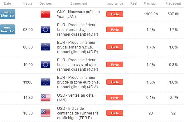 """EuroDollar : Quel est le """"bon prix"""" pour une stratégie d'achat sur le cours de l'eurodollar ?"""