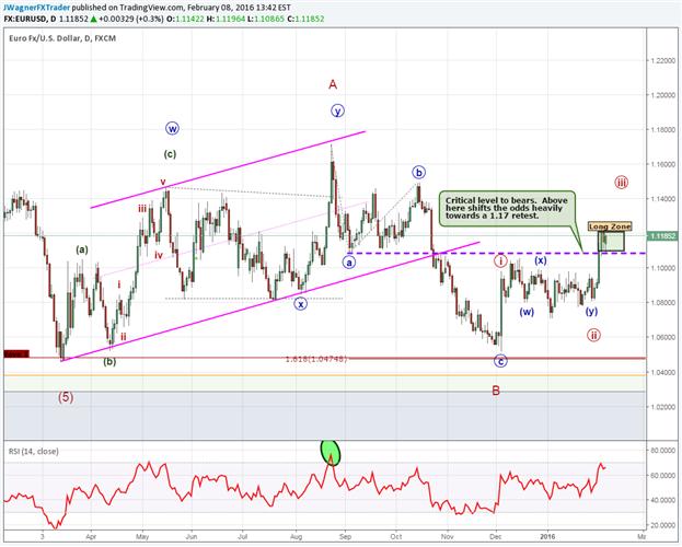 Kaufen oder verkaufen: EUR/USD testet Ausbruchspunkt erneut