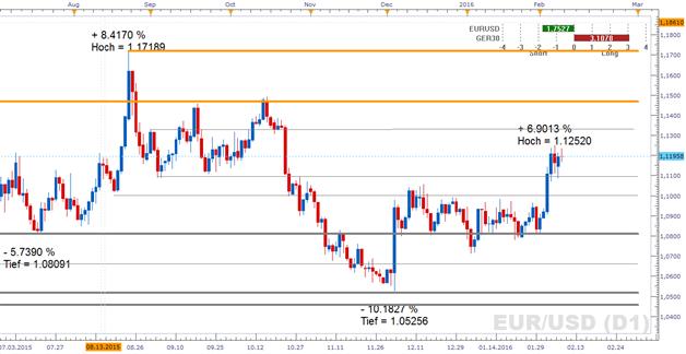 EUR/USD: Risk-Off-Kapitalbewegungen bilden Rückenwind