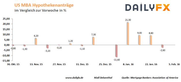 EUR/USD: Bietet Janet Yellen Rettungsleine für risikoreiche Anlagen?