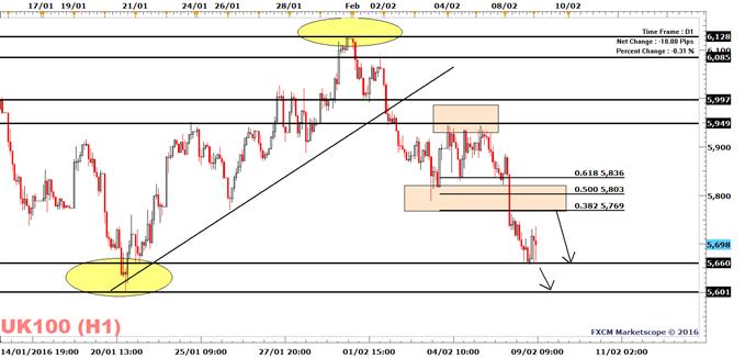 FTSE 100: Correction to a Bearish Trend