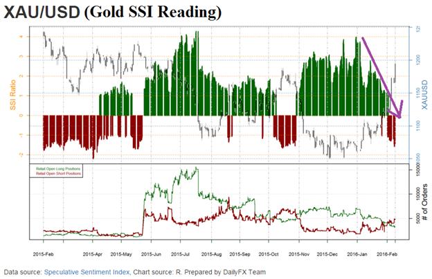 Goldkurs strahlt auf 8-Monatshoch hinauf