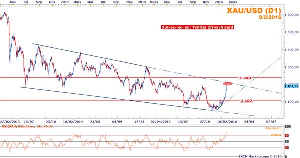 Once d'or : La chute des marchés boursiers et la fragilité du dollar profitent au cours de l'once d'or