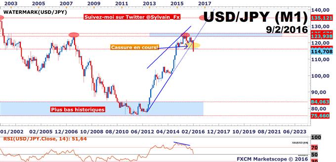 USD/JPY: Stratégie baissière pour viser 110.00 JPY à moyen terme.