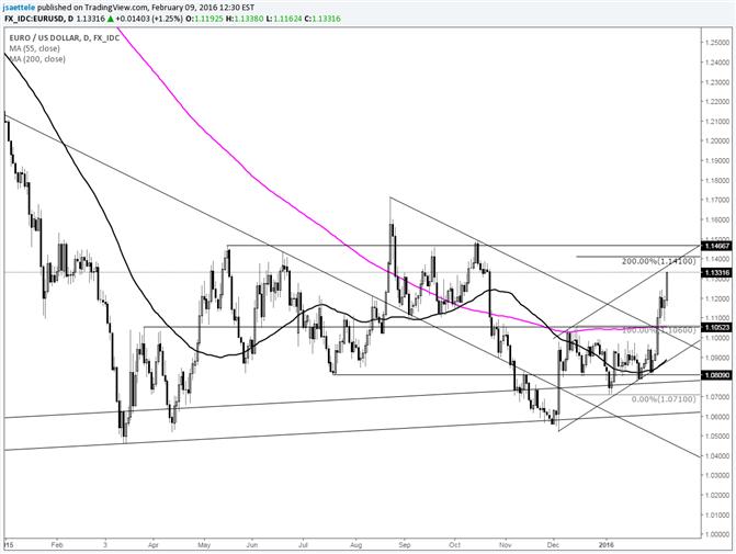 EUR/USD nähert sich dem Range-Expansionslevel von 1,14