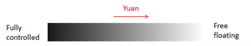 Alles Wissenswerte über den Yuan