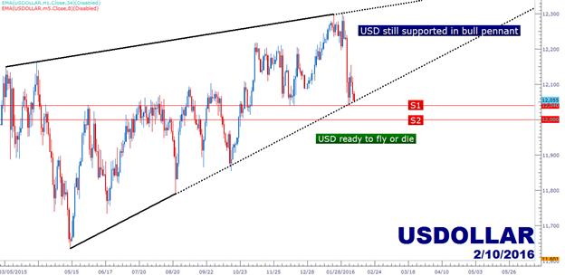 USD bereit für einen Run, SPX wartet Yellen ab