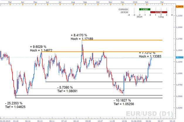 """EUR/USD: Yellens Worte bieten Dollar keinen Halt. """"Risk Off"""" geht in die nächste Runde"""