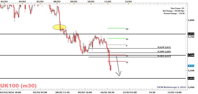 FTSE 100: More Pain Ahead As Long As It Trades Below 5717