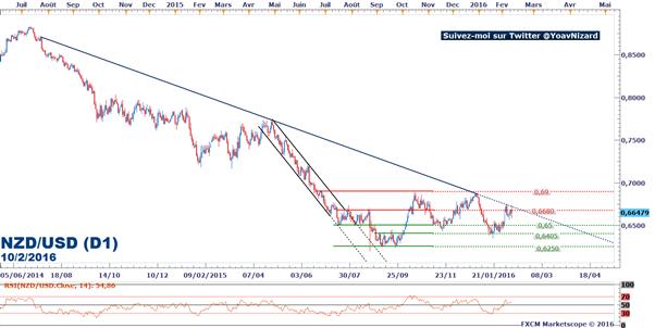 NZD/USD : La paire de devises se maintient sous une ligne de tendance baissière
