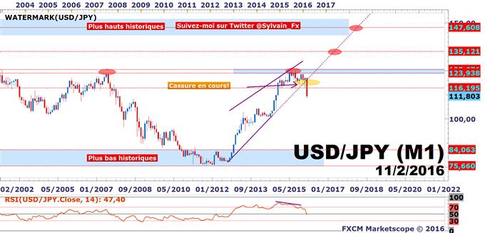 USD/JPY: Stratégie baissière pour viser 110.00 JPY toujours d'actualité.