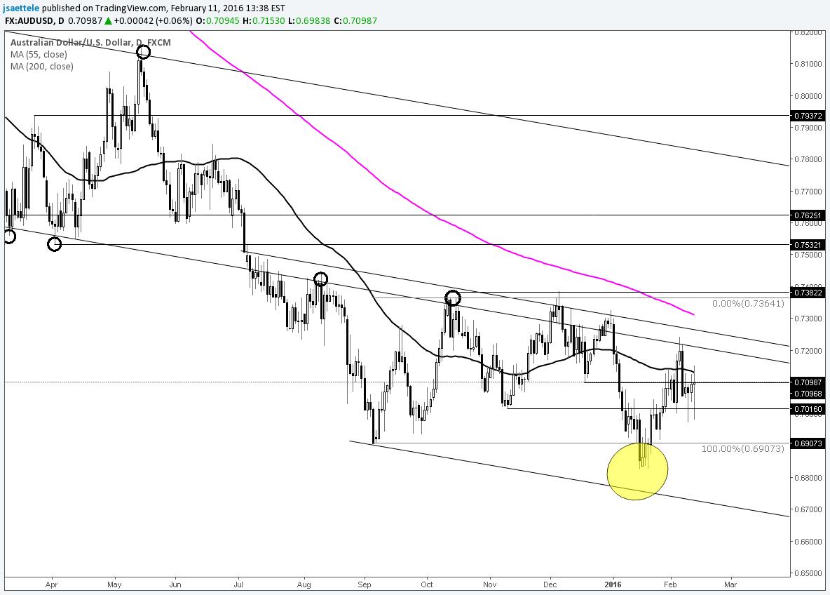 AUD/USD Trading Between Short Term 61.8% Retracements