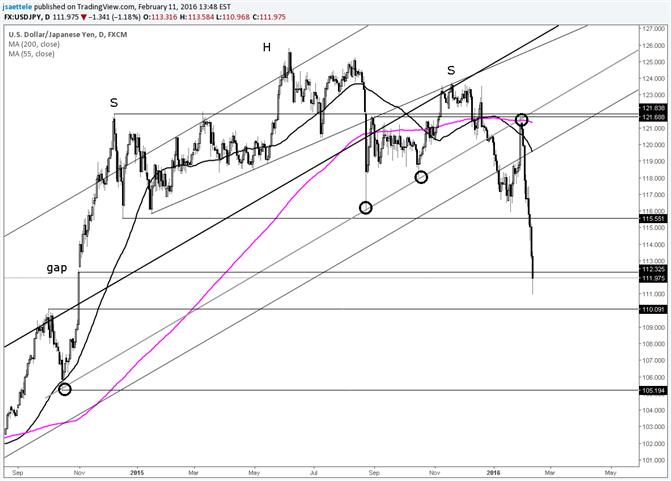 USD/JPY Fills 2014 BoJ Gap; Next Chart Level is 110.09