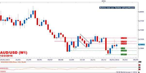 AUD/USD : Le dollar australien rebondit face à un dollar américain affaibli