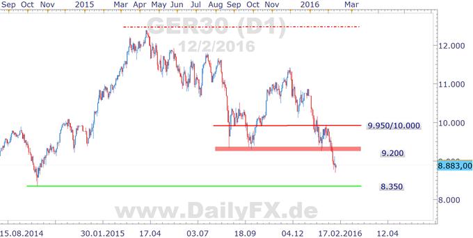 DAX: in der kommenden Woche ist der chinesische Aktienmarkt wieder geöffnet - Segen oder Fluch?