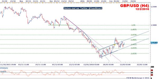 GBP/USD : Le dollar reste sous pression avant la publication des ventes au détail aux Etats-Unis