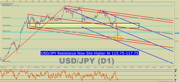 USD/JPY Technical Analysis: Best 2-Week Run For JPY Since 1998