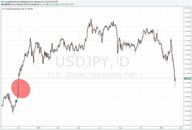 USD/JPY  - The Abenomics Test
