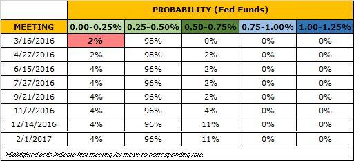 USDOLLAR Nears Major Technical Break; Don't Trust the Euro