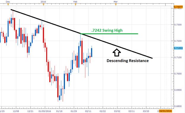 AUD/USD Trendline Breakout