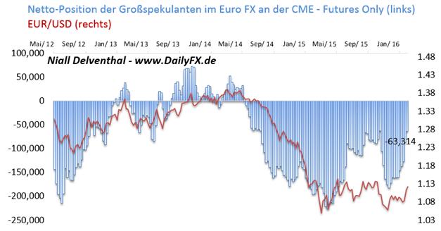 """COT-Übersicht: Sichere Häfen wurden letzte Woche von institutionellen Investoren weiterhin verstärkt angesteuert  - spekulative Wette auf EUR/USD-Schwäche """"nur noch"""" 8,88 Mrd. US-Dollar groß"""