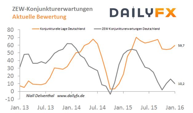 EUR/USD: ZEW-Konjunkturbericht für Februar wird tiefer erwartet