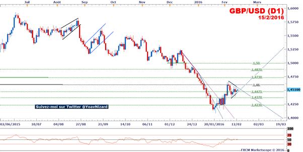 GBP/USD_:_Le_taux_de_change_se_stabilise_sous_le_seuil_à_1,46$
