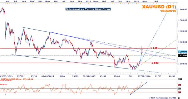 Once d'or : Le cours retrace sa hausse suite au rebond du dollar et des marchés actions