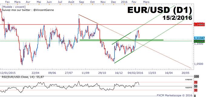 EURUSD : l'Euro sous pression de Draghi, mais les acheteurs peuvent se remobiliser sur 1.1060$/1.11$.