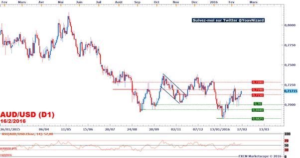AUD/USD : Le rebond se poursuit malgré des Minutes accommodantes de la RBA
