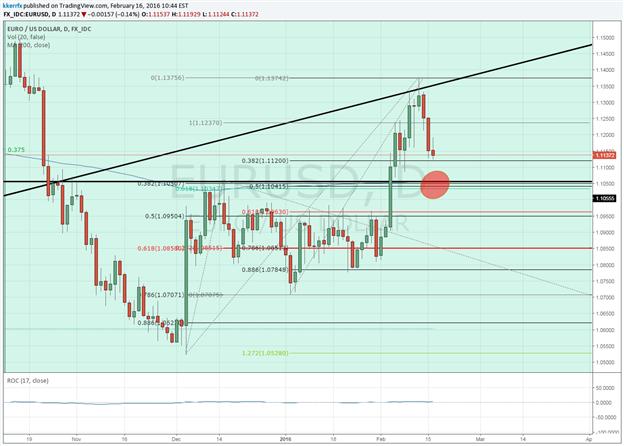 EUR/USD – Breakout Hangs in the Balance