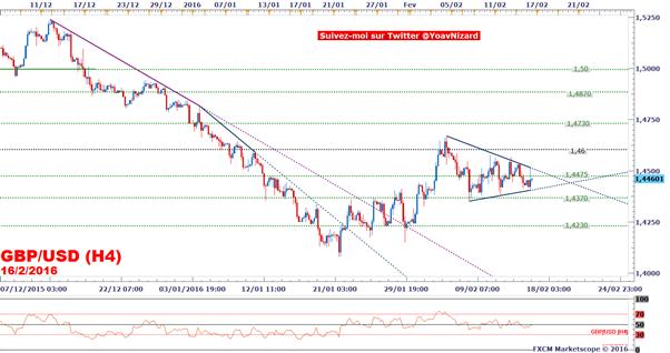 GBP/USD : La livre sterling affaiblie par l'inflation britannique