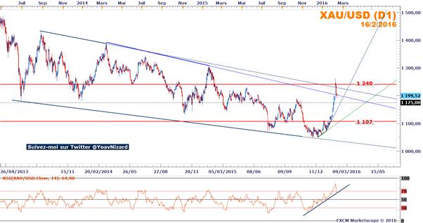 Once d'or : Le climat apaisé des marchés actions fragilise le cours de l'once d'or