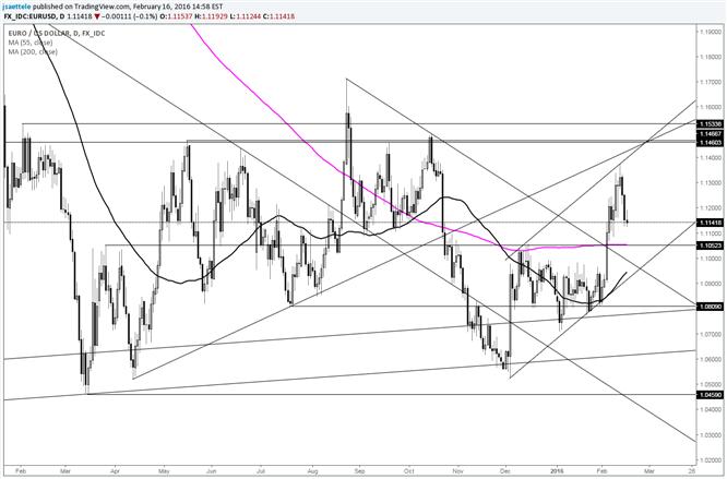 EUR/USD Pulls Back; Nears Breakout Level
