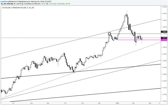 USD/CAD Rebound Stalls at Mid-December High