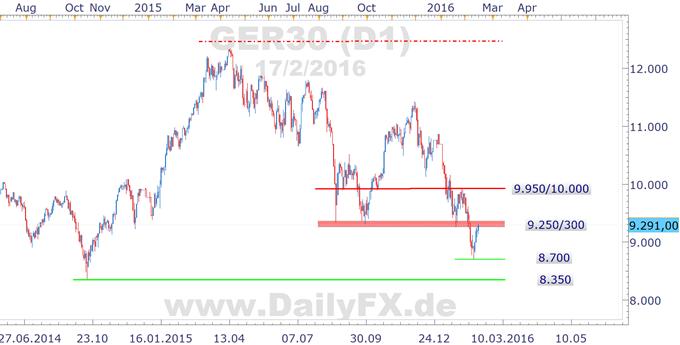 DAX weiter auf Erholungskurs - RWE streicht Dividende und stürzt ab