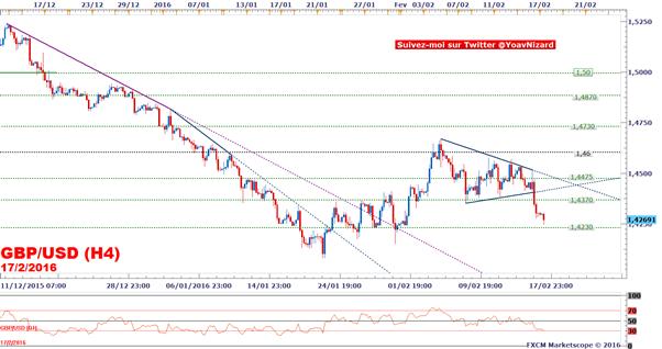 GBP/USD : La faiblesse de l'inflation britannique confirme le risque baissier de la livre sterling