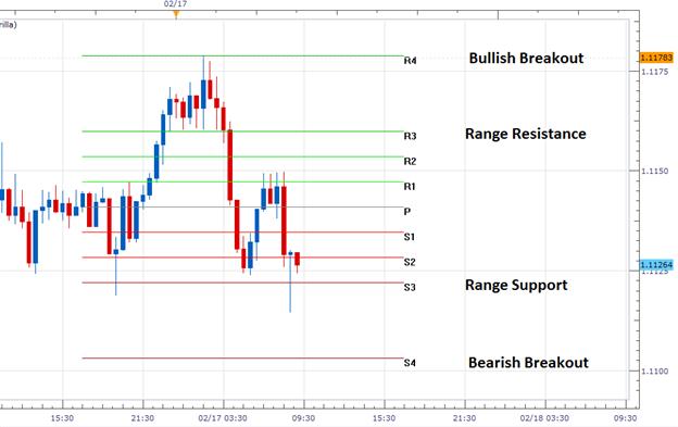 EUR/USD konsolidiert vor Eventrisiko