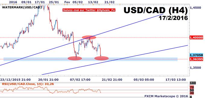 """USD/CAD: Les """"Minutes"""" du FOMC ne sauvent pas le dollar US de la consolidation."""