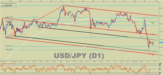 USD/JPY Technical Analysis: Sluggish In Bear Channel