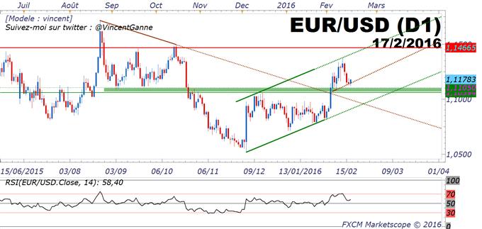 """EUR/USD : le marché forme un creux sur le support à 1.11$ avant les """"Minutes"""" de la FED"""