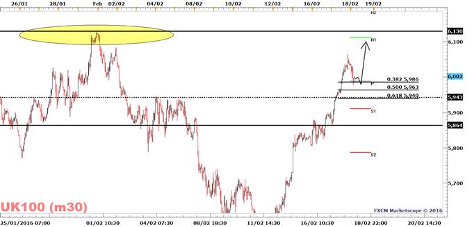 FTSE 100 Remains Bullish Above 5864